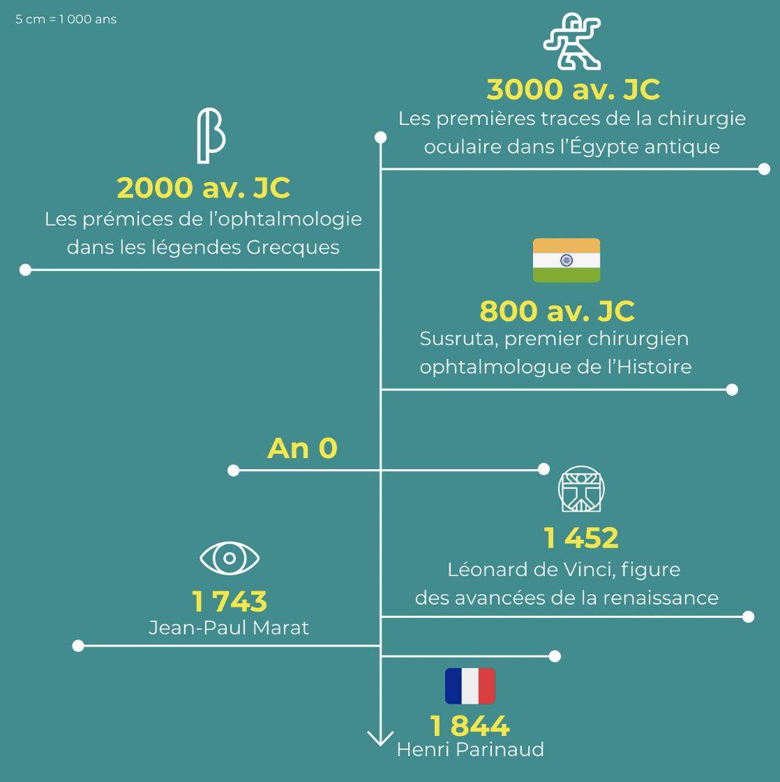 frise chronologique de l'histoire de l'ophtalmologie